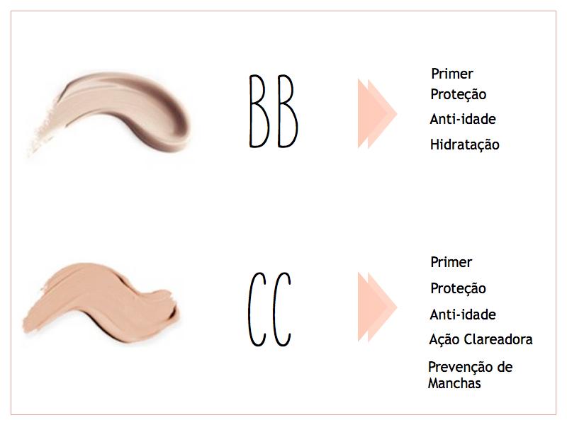 Imagem com pequena descrição comparativa entre BB Cream e CC Cream